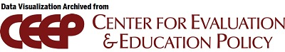 Logo for the Center for Evaluation and Education Policy (CEEP)with text indicating that the information on the page is archived from the CEEP website.